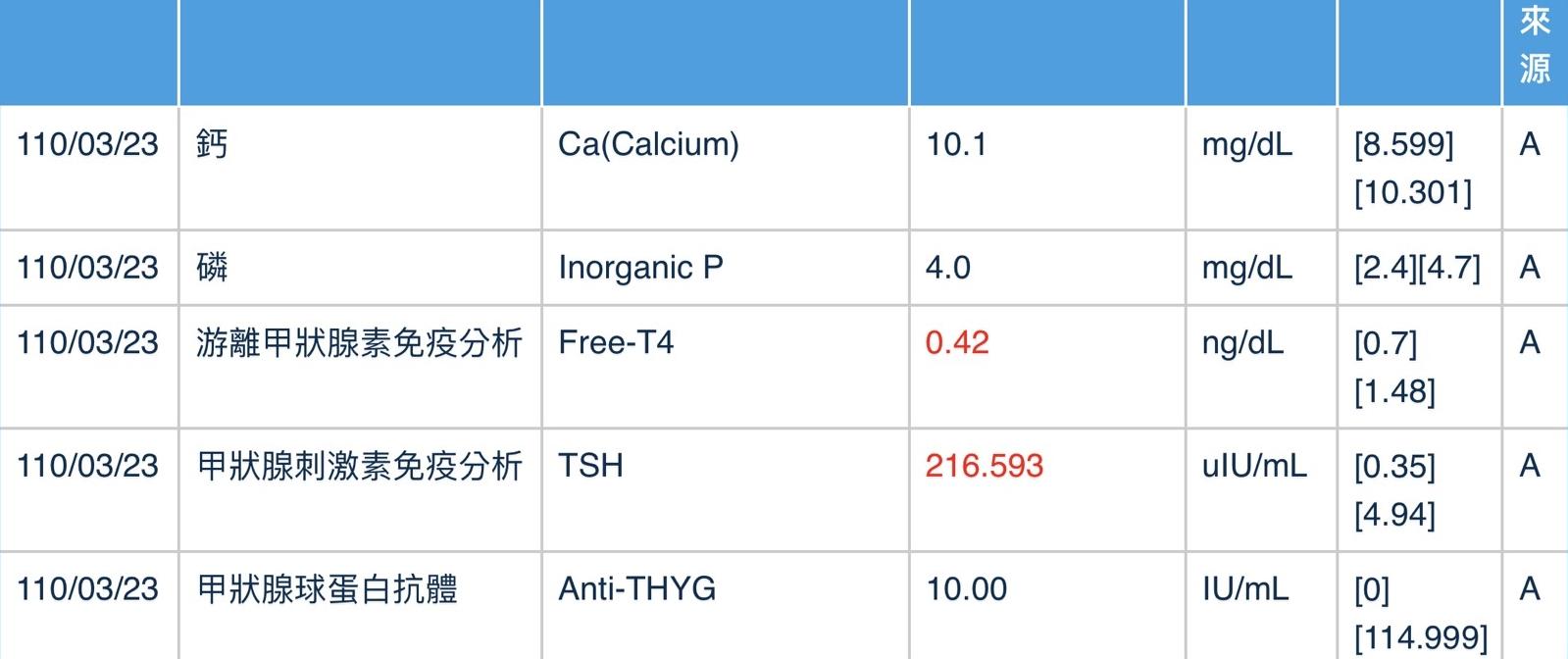 嘉義長庚 輻射碘131治療 隔離病房